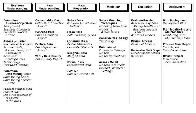 Úlohy v metodike CRISP-DM
