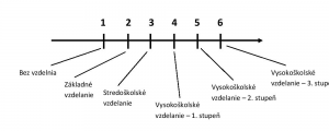 ordinalny atribut